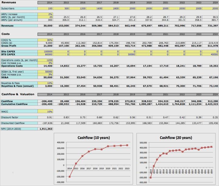 Business Plan Vorlagen Excel
