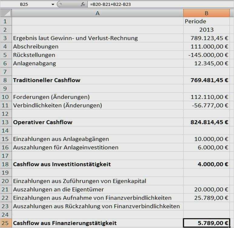 Beispiel Indirekte Cash Flow Ermittlung