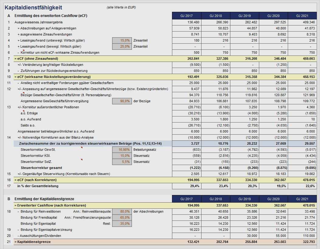 Excel Projektfinanzierungsmodell Mit Cash