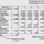 Investitionsrechnung Immobilien Excel Vorlage Süß Vollständiger Finanzplan Vofi