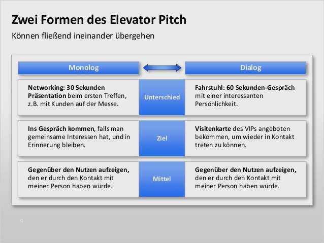 Kurzprasentation Elevator Pitch