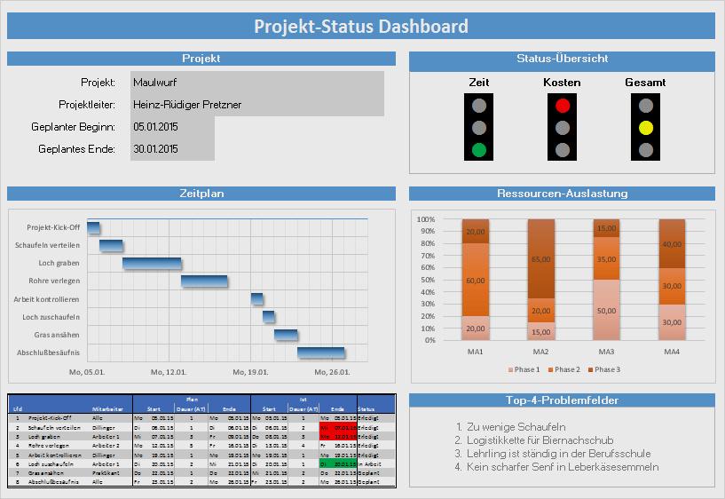 Projektstatusbericht Vorlage Powerpoint Und