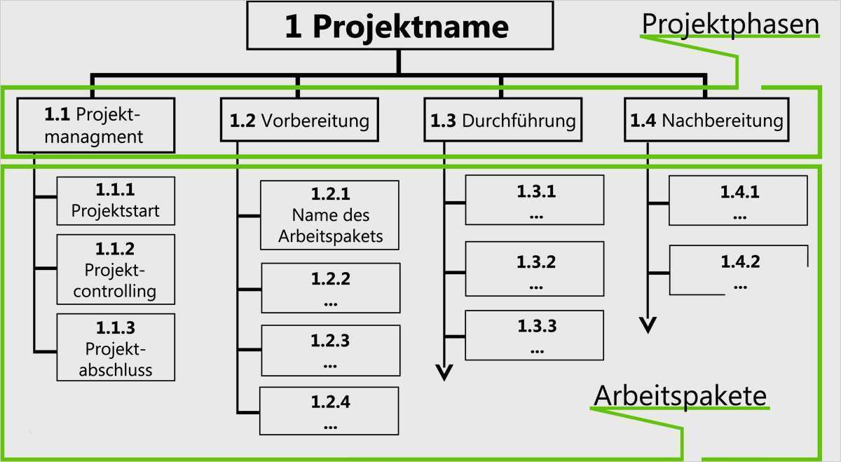 Projektstrukturplan Nutzen Aufbau Und Vorlage 2