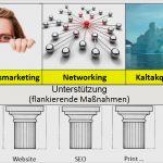 Vertriebskonzept Vorlage Kostenlos Gut Wie Sie Einen Marketingplan Und Vertriebsplan Erstellen